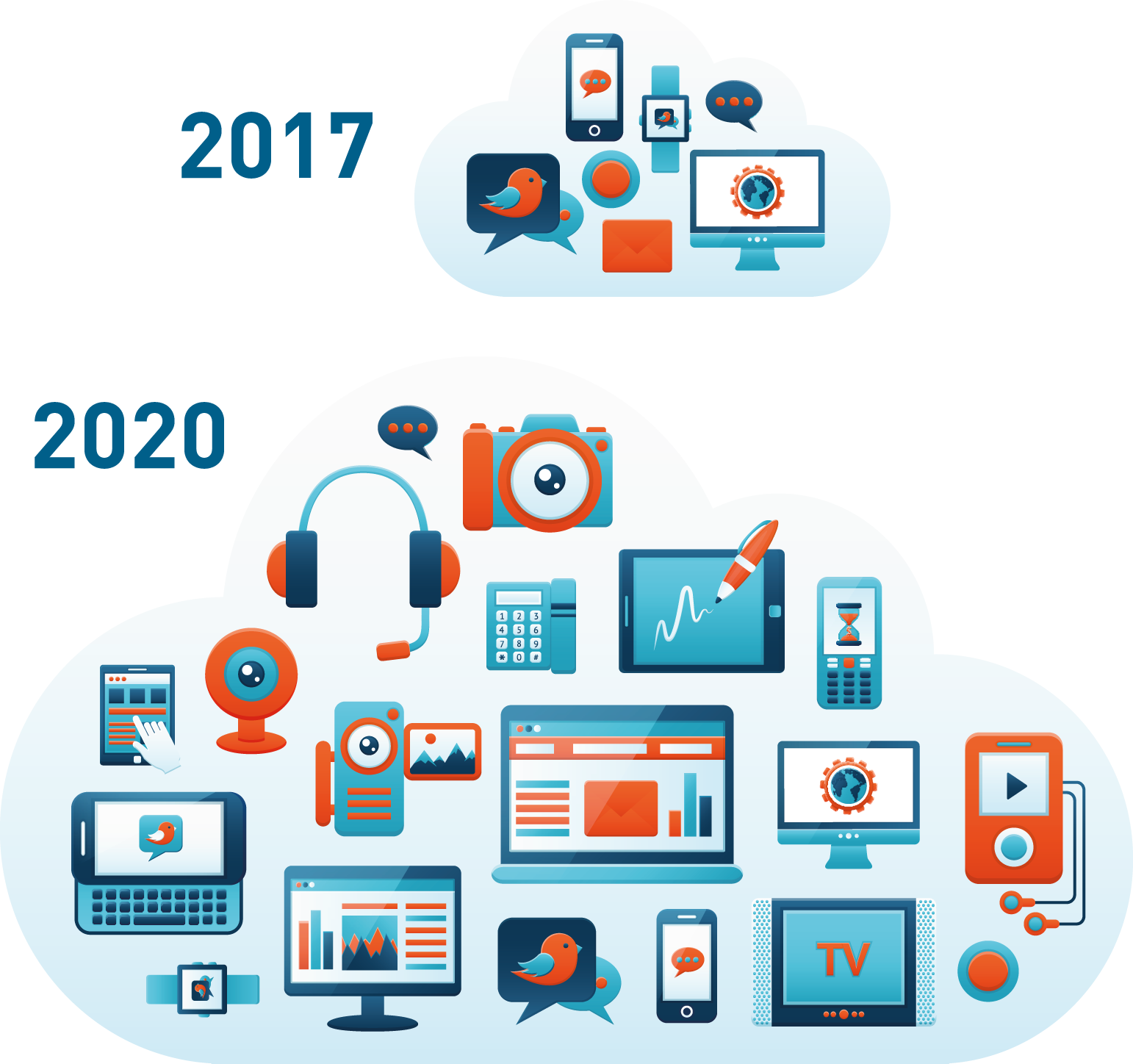 Gartner predicts a multifold increase in connected devices by 2020.