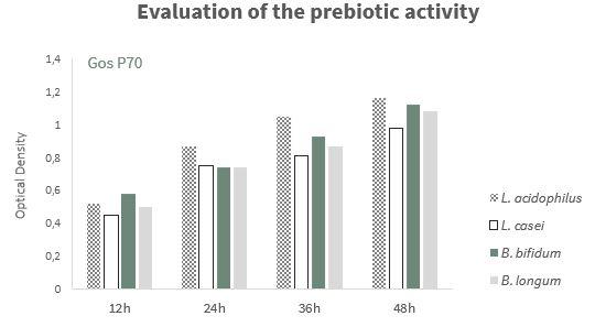 Evaluation of the prebiotic activity